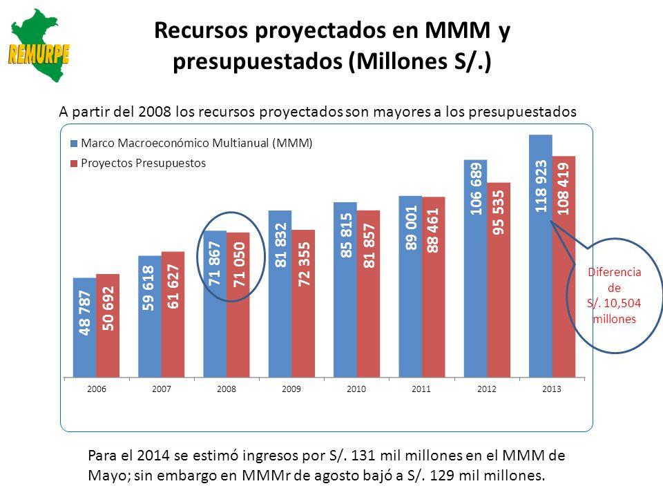 Fuentes: Leyes de Presupuesto; Proyecto Ley de Presupuesto; 2014 MEF-SIAF Elaboración: REMURPE Evolución del Presupuesto Total Gobierno: 2006-2013 (Millones S/.) Crecimiento constante del presupuesto en un promedio de S/.