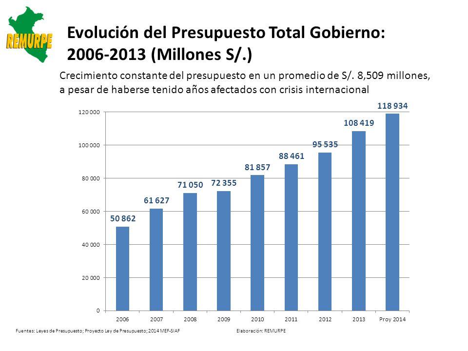 Fuentes: Leyes de Presupuesto; Proyecto Ley de Presupuesto; 2014 MEF-SIAF Elaboración: REMURPE Evolución del Presupuesto por nivel de Gobierno: 2006-2013 (Millones S/.) Prom.