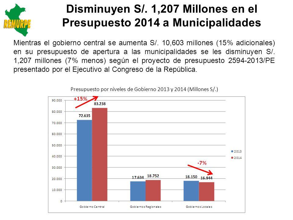 Tipo de Gasto por Nivel de Gobierno: 2013 y 2014 (Millones S/.) 2013 Proy.
