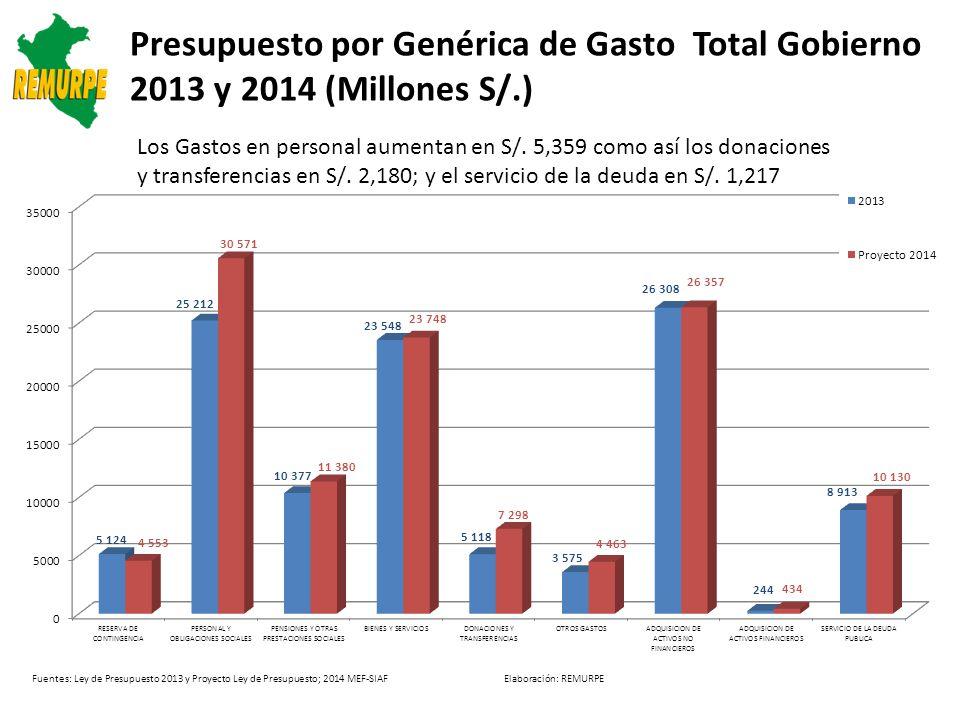 Genérica de Gasto por Nivel de Gobierno: 2013 Y 2014 (Millones S/.) Los mayores gastos de personal se dirigen al GN con S/.