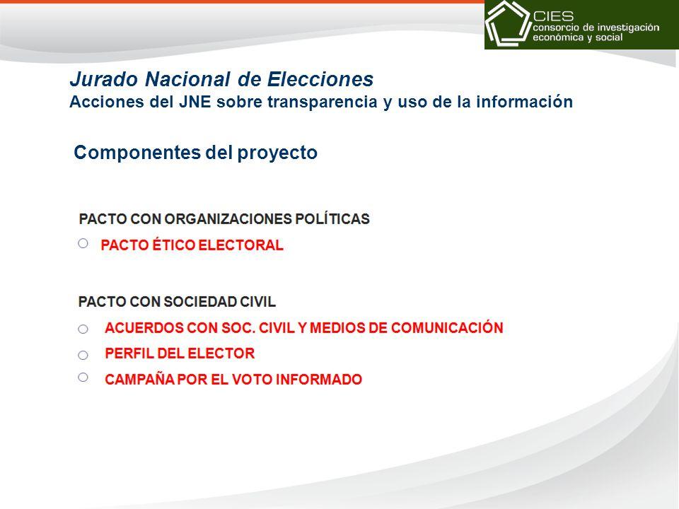 Jurado Nacional de Elecciones Acciones del JNE sobre transparencia y uso de la información Componentes del proyecto