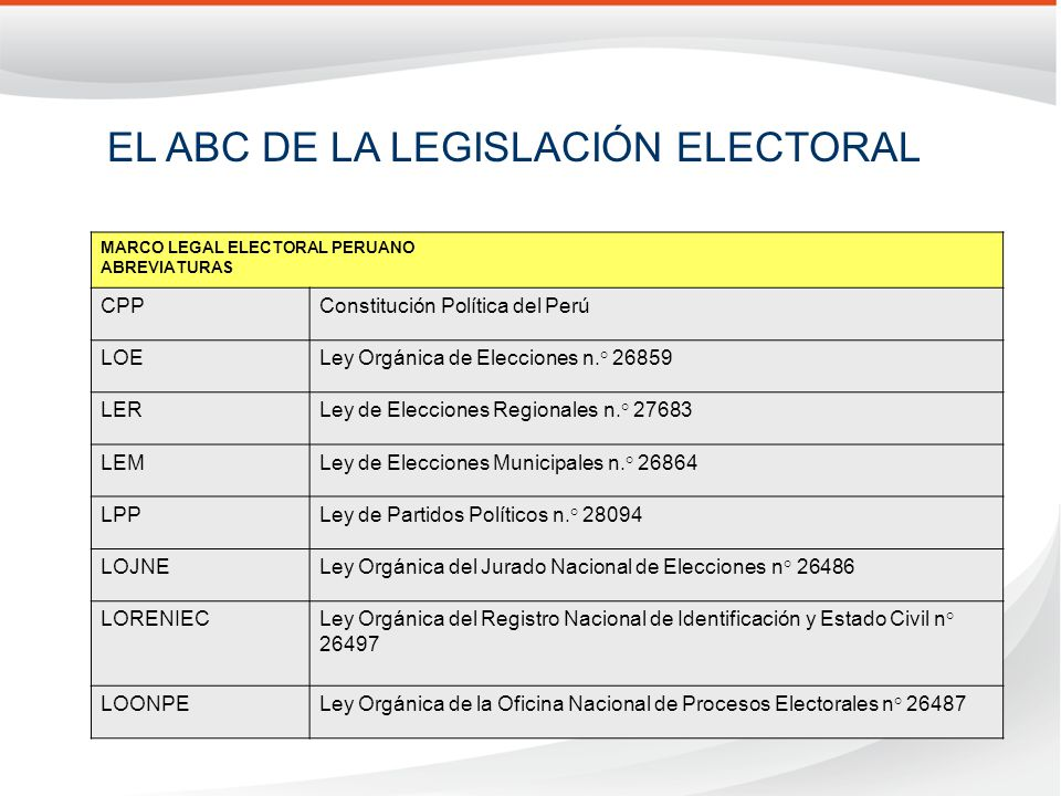 MARCO LEGAL ELECTORAL PERUANO ABREVIATURAS CPPConstitución Política del Perú LOELey Orgánica de Elecciones n.° 26859 LERLey de Elecciones Regionales n.° 27683 LEMLey de Elecciones Municipales n.° 26864 LPPLey de Partidos Políticos n.° 28094 LOJNELey Orgánica del Jurado Nacional de Elecciones n° 26486 LORENIECLey Orgánica del Registro Nacional de Identificación y Estado Civil n° 26497 LOONPELey Orgánica de la Oficina Nacional de Procesos Electorales n° 26487 EL ABC DE LA LEGISLACIÓN ELECTORAL