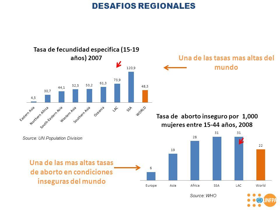 Una de las tasas mas altas del mundo Una de las mas altas tasas de aborto en condiciones inseguras del mundo Source: UN Population Division Source: WHO DESAFIOS REGIONALES
