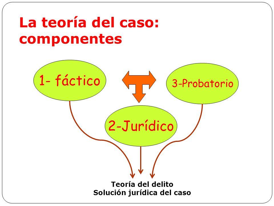 1- fáctico 2-Jurídico 3-Probatorio La teoría del caso: componentes Teoría del delito Solución jurídica del caso