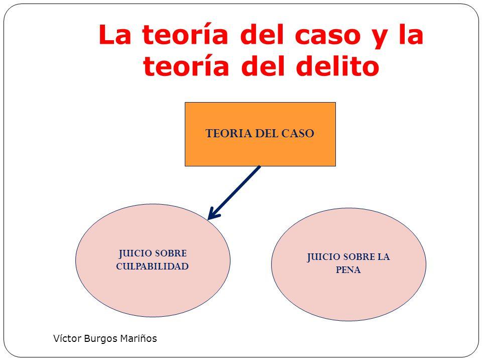 La definición de la teoría del caso: oportunidad 1)DEFINIR TEORIA DEL CASO 2) PROPONER LA PRUEBA PARA DEMOSTRAR TEORIA DELCASO FASE INTERMEDIA MP: la Acusación Defensa: La Oposición (sobreseimiento)