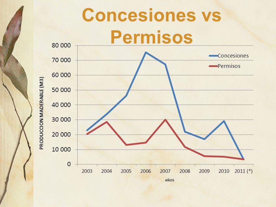 Concesiones vs Permisos