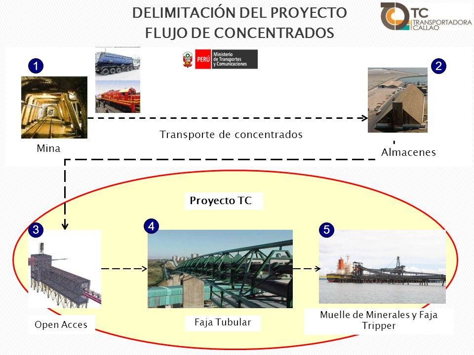 Proyecto TC Mina 1 Faja Tubular 4 Muelle de Minerales y Faja Tripper 5 Open Acces 3 2 Almacenes DELIMITACIÓN DEL PROYECTO FLUJO DE CONCENTRADOS Transp