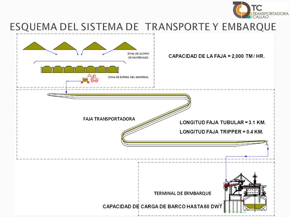 ESQUEMA DEL SISTEMA DE TRANSPORTE Y EMBARQUE LONGITUD FAJA TUBULAR = 3.1 KM. LONGITUD FAJA TRIPPER = 0.4 KM. CAPACIDAD DE CARGA DE BARCO HASTA 60 DWT