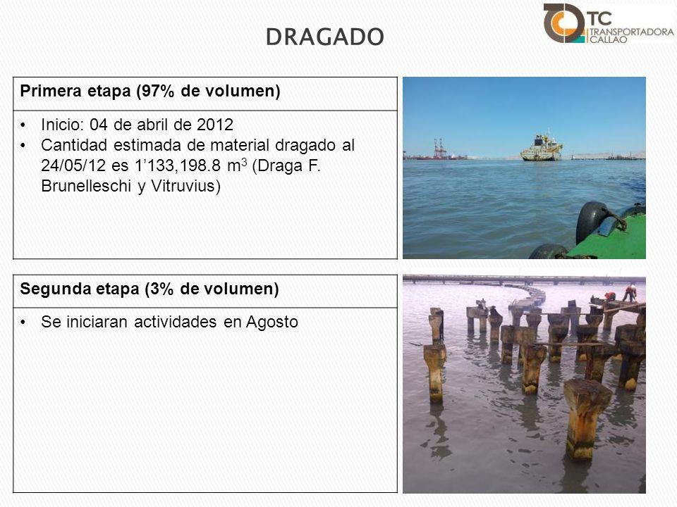 Primera etapa (97% de volumen) Inicio: 04 de abril de 2012 Cantidad estimada de material dragado al 24/05/12 es 1133,198.8 m 3 (Draga F. Brunelleschi