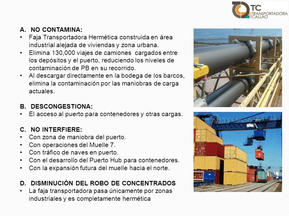A.NO CONTAMINA: Faja Transportadora Hermética construida en área industrial alejada de viviendas y zona urbana. Elimina 130,000 viajes de camiones car