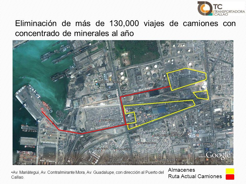 Almacenes Ruta Actual Camiones Av. Mariátegui, Av. Contralmirante Mora, Av. Guadalupe, con dirección al Puerto del Callao. Av. Mariátegui Av. Contraal
