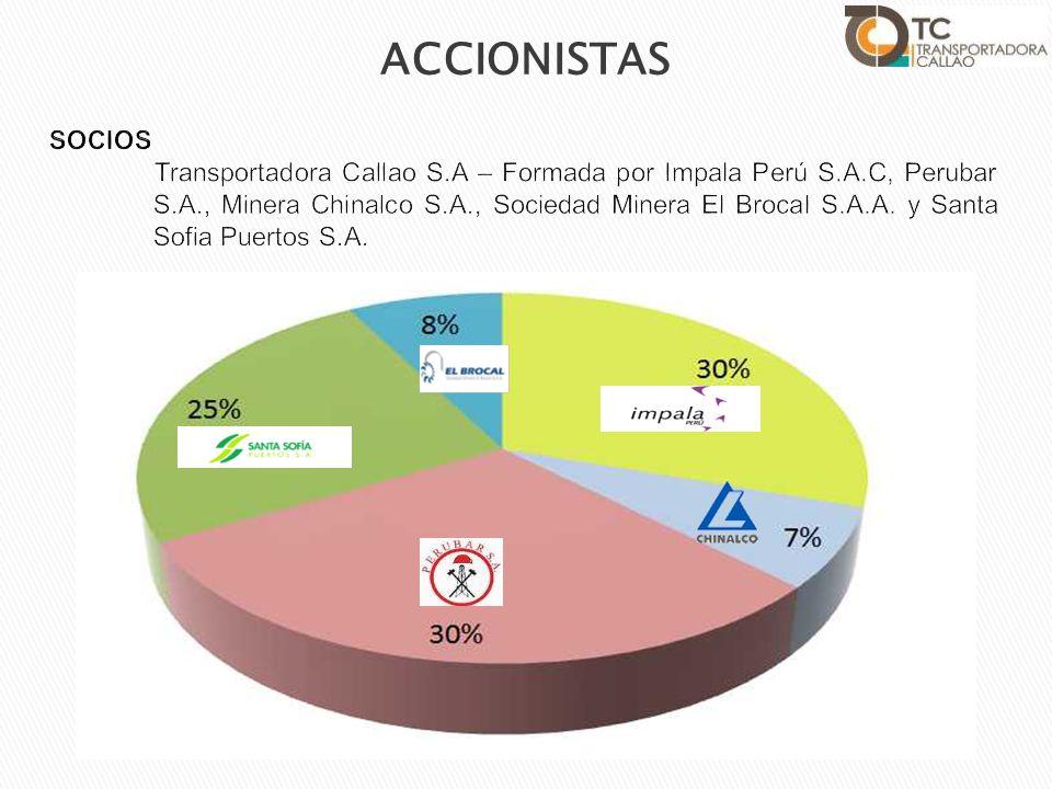 El 23 de diciembre de 2011 se firmó un mandato de estructuración para el financiamiento de largo plazo entre Transportadora Callao y los bancos: Banco de Crédito del Perú BCP BBVA Continental Natixis, New York Branch