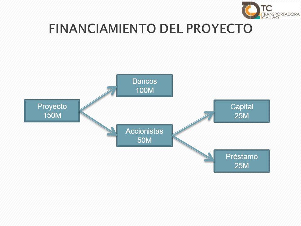 Proyecto 150M Bancos 100M Accionistas 50M Capital 25M Préstamo 25M