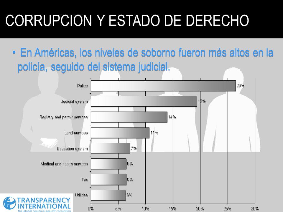 CORRUPCION Y ESTADO DE DERECHO En Américas, los niveles de soborno fueron más altos en la policía, seguido del sistema judicial.