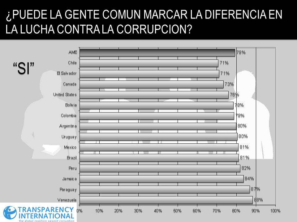 ¿ PUEDE LA GENTE COMUN MARCAR LA DIFERENCIA EN LA LUCHA CONTRA LA CORRUPCION? SI