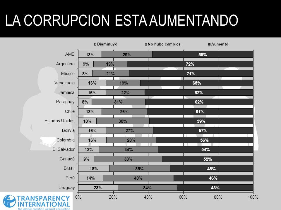 LA CORRUPCION ESTA AUMENTANDO