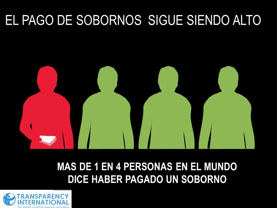 EL PAGO DE SOBORNOS SIGUE SIENDO ALTO MAS DE 1 EN 4 PERSONAS EN EL MUNDO DICE HABER PAGADO UN SOBORNO