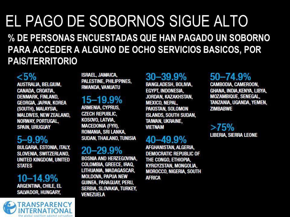 EL PAGO DE SOBORNOS SIGUE ALTO % DE PERSONAS ENCUESTADAS QUE HAN PAGADO UN SOBORNO PARA ACCEDER A ALGUNO DE OCHO SERVICIOS BASICOS, POR PAIS/TERRITORI