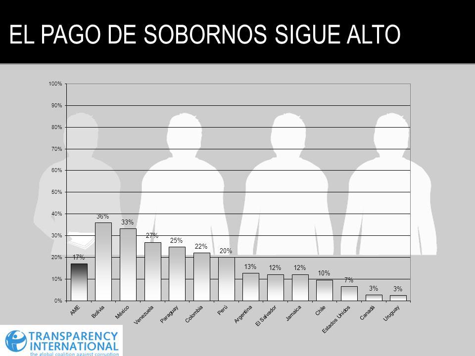 EL PAGO DE SOBORNOS SIGUE ALTO