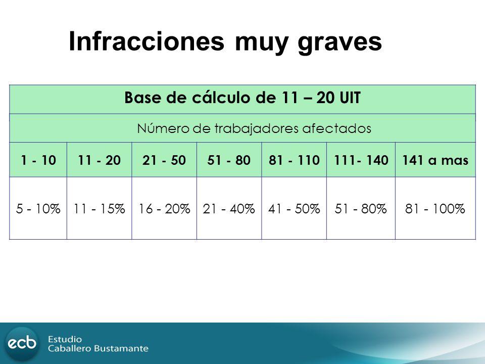 Base de cálculo de 11 – 20 UIT Número de trabajadores afectados 1 - 1011 - 2021 - 5051 - 8081 - 110111- 140141 a mas 5 - 10%11 - 15%16 - 20%21 - 40%41
