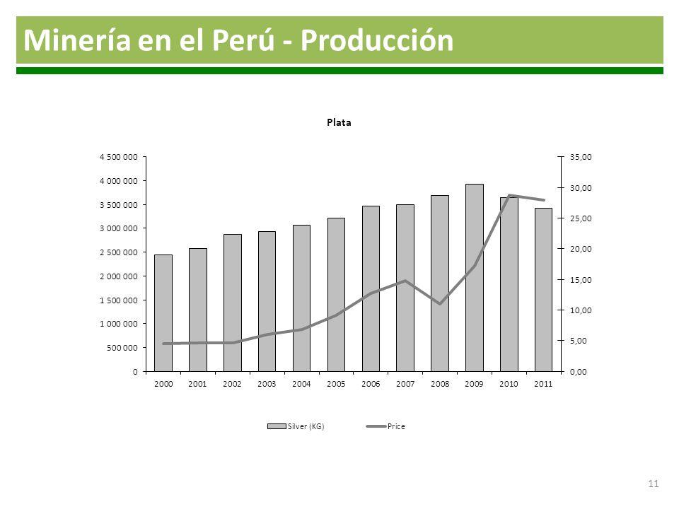 Minería en el Perú - Producción 11 Elaboración: Propia