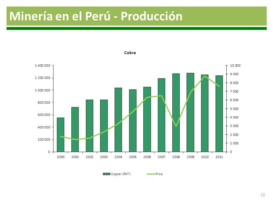 Minería en el Perú - Producción 12 Elaboración: Propia