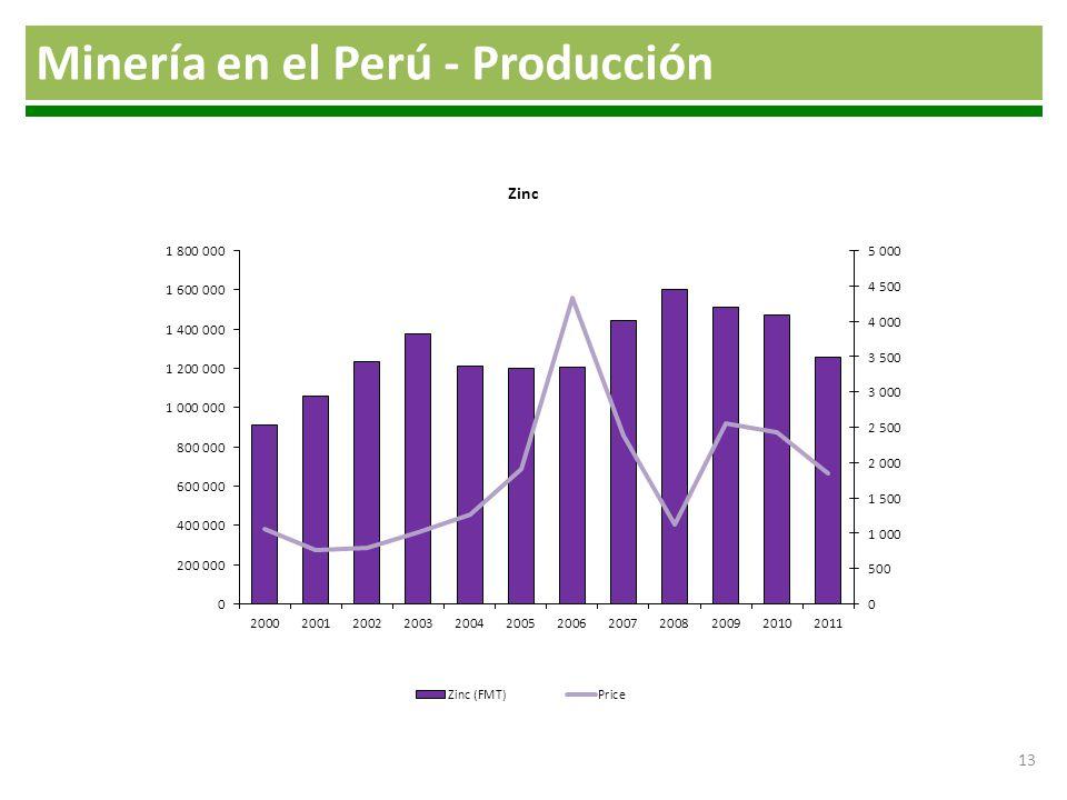 Minería en el Perú - Producción 13 Elaboración: Propia