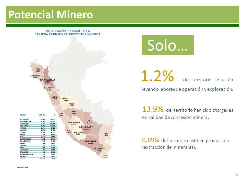 16 Solo… 1.2% del territorio se están llevando labores de operación y exploración. 13.9% del territorio han sido otorgadas en calidad de concesión min
