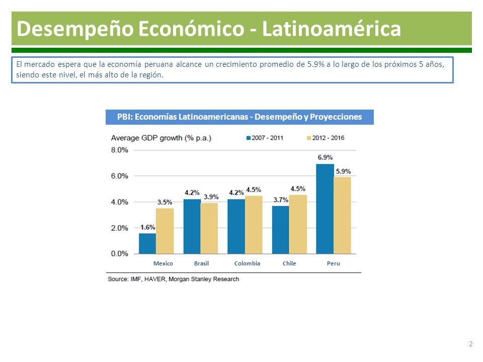 2 Desempeño Económico - Latinoamérica 2 El mercado espera que la economía peruana alcance un crecimiento promedio de 5.9% a lo largo de los próximos 5