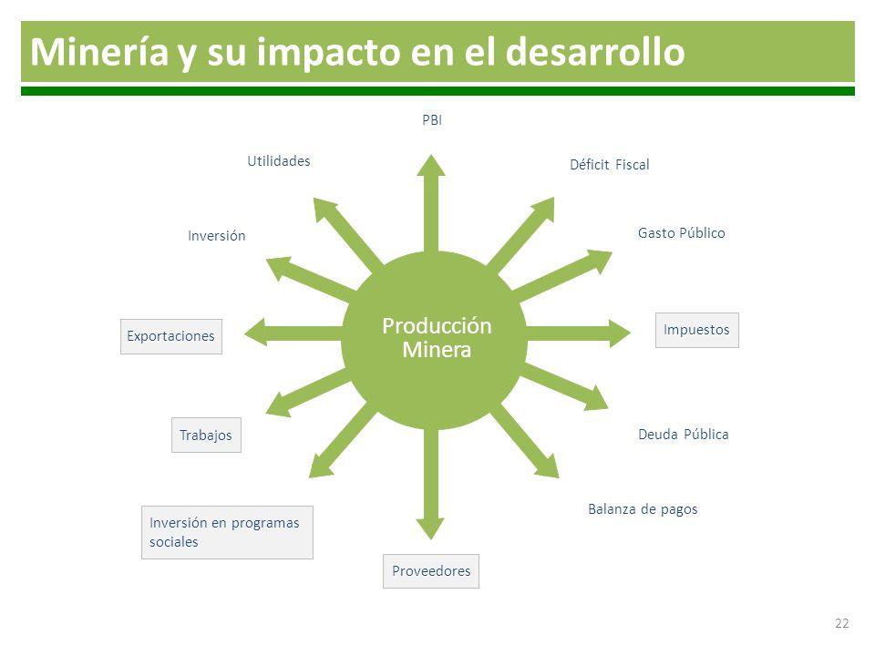 22 Minería y su impacto en el desarrollo PBI Proveedores Exportaciones Impuestos Inversión en programas sociales Utilidades Inversión Gasto Público Dé
