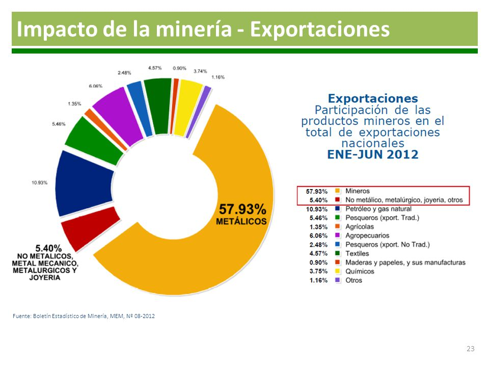Impacto de la minería - Exportaciones Fuente: Boletín Estadístico de Minería, MEM, Nº 08-2012 23