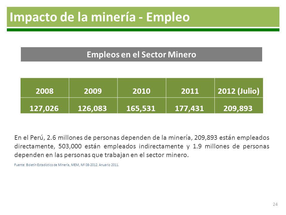 24 Impacto de la minería - Empleo 20082009201020112012 (Julio) 127,026126,083165,531177,431209,893 Fuente: Boletín Estadístico de Minería, MEM, Nº 08-