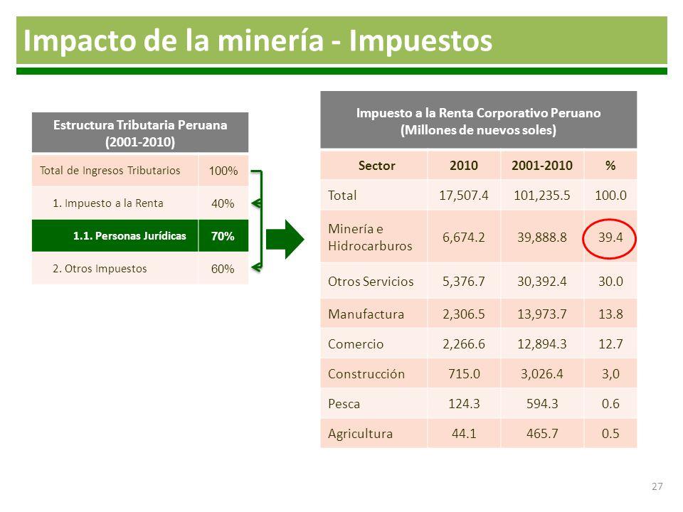 27 Impacto de la minería - Impuestos Estructura Tributaria Peruana (2001-2010) Total de Ingresos Tributarios 100% 1. Impuesto a la Renta 40% 1.1. Pers