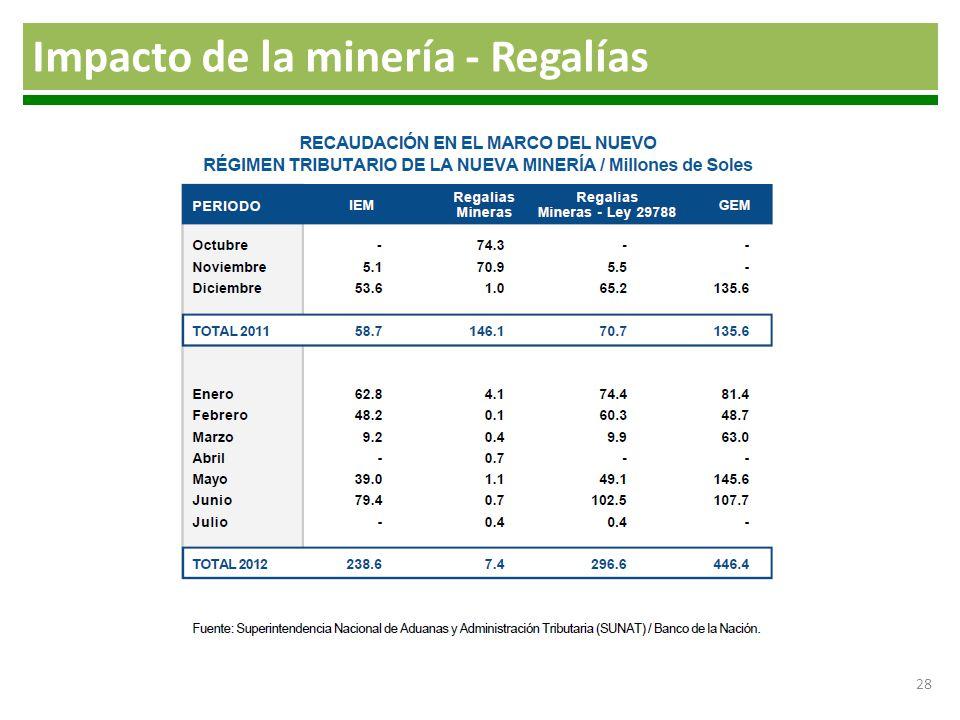 Impacto de la minería - Regalías 28