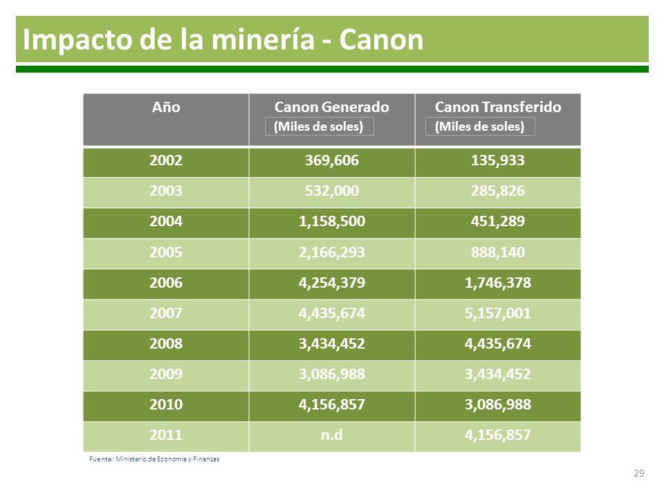 29 AñoCanon GeneradoCanon Transferido 2002369,606135,933 2003532,000285,826 20041,158,500451,289 20052,166,293888,140 20064,254,3791,746,378 20074,435