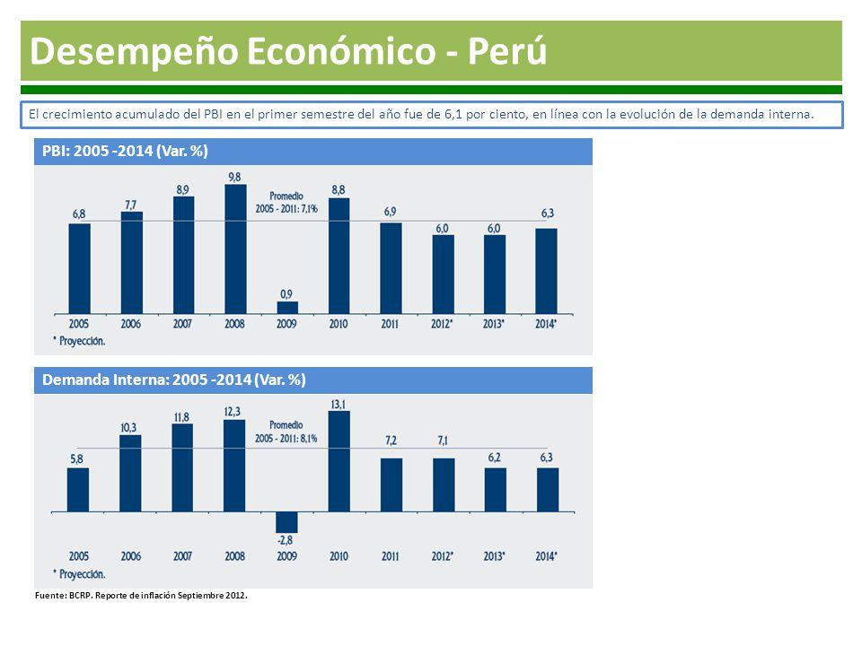 Desempeño Económico - Perú PBI: 2005 -2014 (Var. %) El crecimiento acumulado del PBI en el primer semestre del año fue de 6,1 por ciento, en línea con