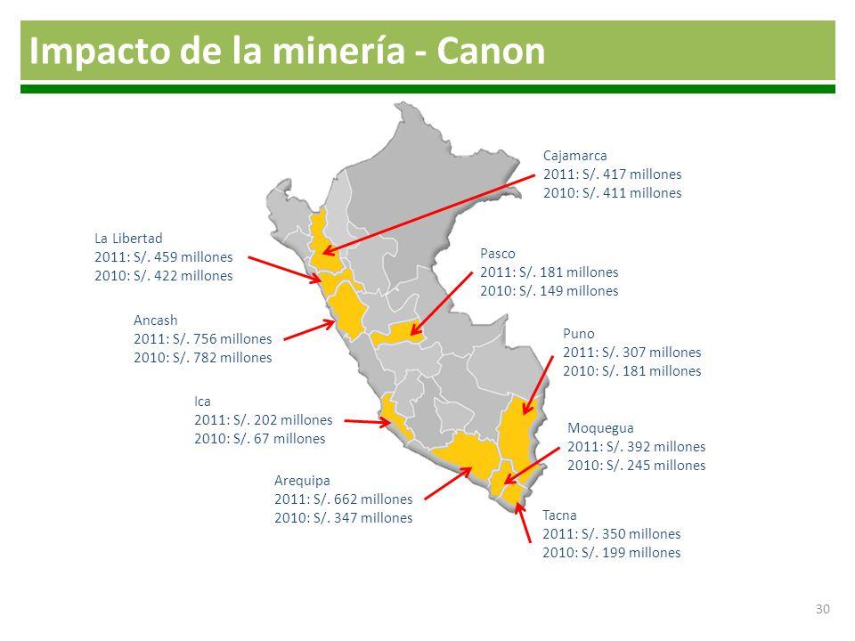 30 Puno 2011: S/. 307 millones 2010: S/. 181 millones Arequipa 2011: S/. 662 millones 2010: S/. 347 millones Ancash 2011: S/. 756 millones 2010: S/. 7