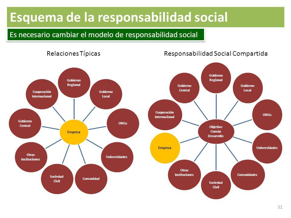 31 Empresa Gobierno Regional Gobierno Local ONGsUniversidadesComunidad Sociedad Civil Otras Instituciones Gobierno Central Cooperación Internacional O
