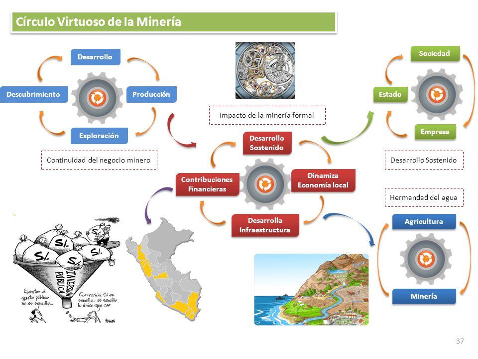 37 Exploración Descubrimiento Desarrollo Producción Dinamiza Economía local Desarrolla Infraestructura Contribuciones Financieras Desarrollo Sostenido