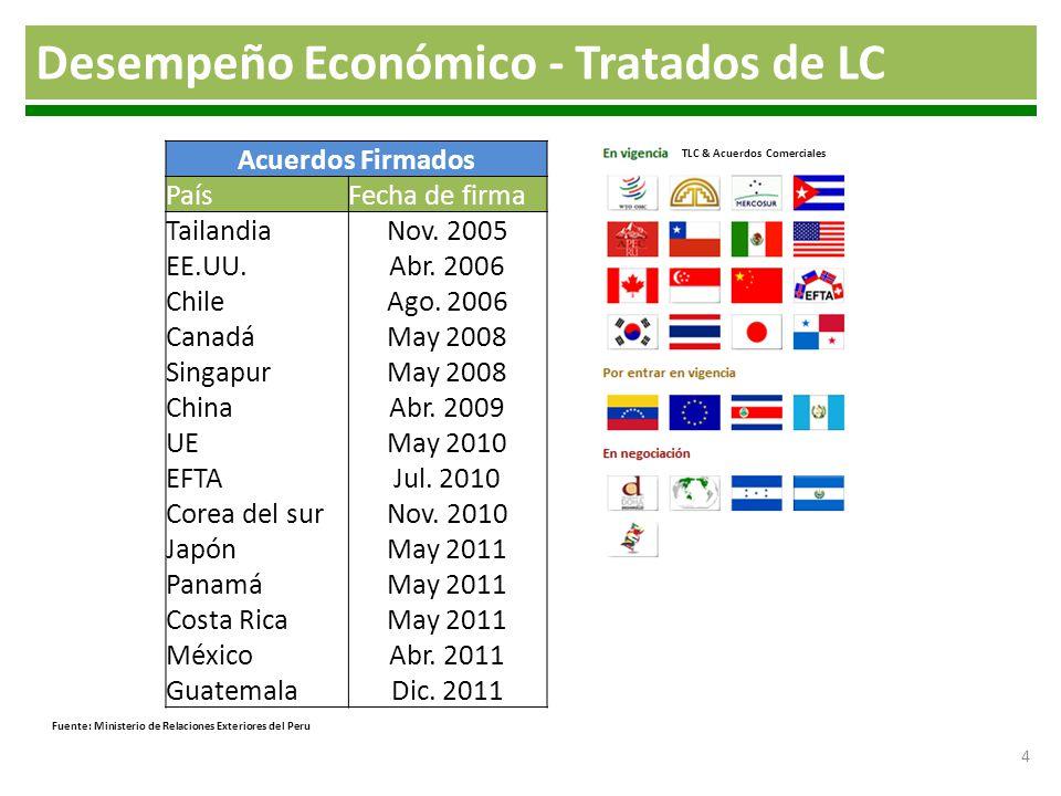 4 Acuerdos Firmados PaísFecha de firma TailandiaNov. 2005 EE.UU.Abr. 2006 ChileAgo. 2006 CanadáMay 2008 SingapurMay 2008 ChinaAbr. 2009 UEMay 2010 EFT