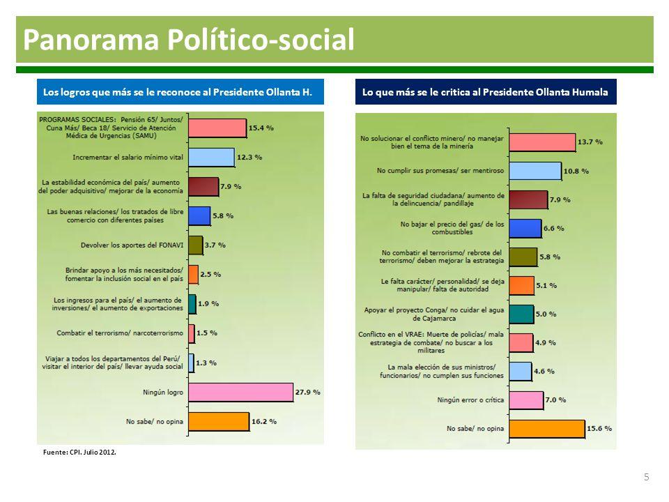 5 Panorama Político-social Los logros que más se le reconoce al Presidente Ollanta H.Lo que más se le critica al Presidente Ollanta Humala Fuente: CPI