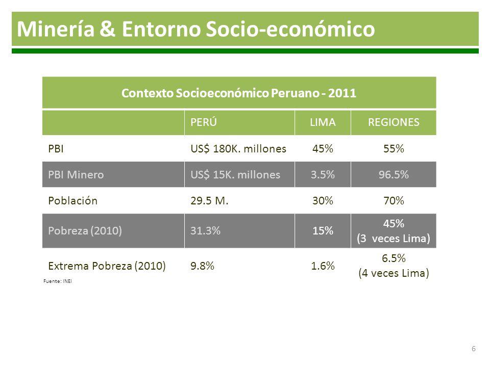 6 Contexto Socioeconómico Peruano - 2011 PERÚLIMAREGIONES PBIUS$ 180K. millones45%55% PBI MineroUS$ 15K. millones3.5%96.5% Población29.5 M.30%70% Pobr