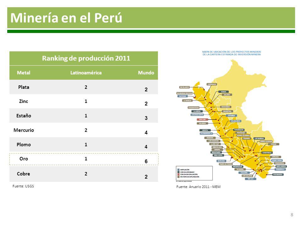 8 Minería en el Perú Ranking de producción 2011 MetalLatinoaméricaMundo Plata2 2 Zinc1 2 Estaño1 3 Mercurio2 4 Plomo1 4 Oro1 6 Cobre2 2 Fuente: USGS F