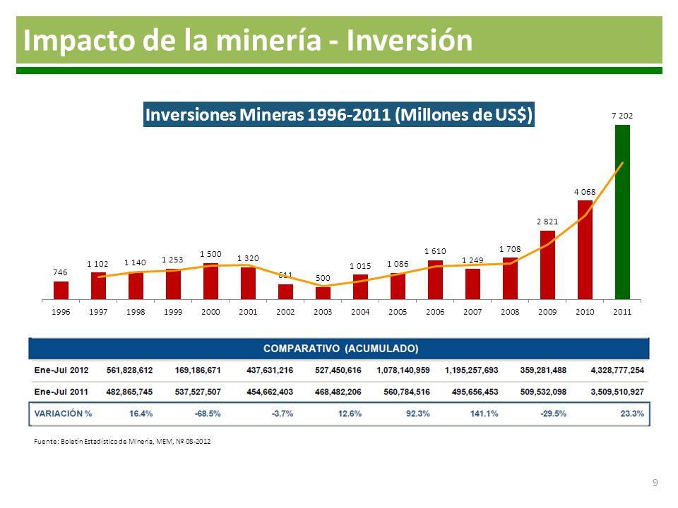 30 Puno 2011: S/.307 millones 2010: S/. 181 millones Arequipa 2011: S/.