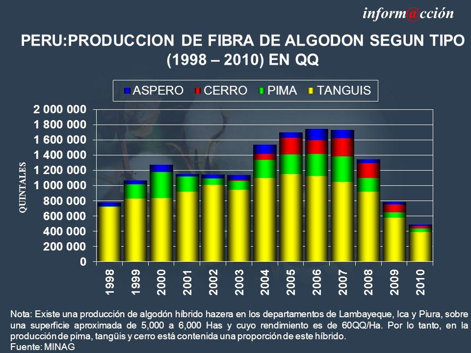 PERU:PRODUCCION DE FIBRA DE ALGODON SEGUN TIPO (1998 – 2010) EN QQ Nota: Existe una producción de algodón híbrido hazera en los departamentos de Lambayeque, Ica y Piura, sobre una superficie aproximada de 5,000 a 6,000 Has y cuyo rendimiento es de 60QQ/Ha.
