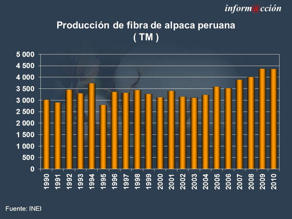 Producción de fibra de alpaca peruana ( TM ) Fuente: INEI inform@cción