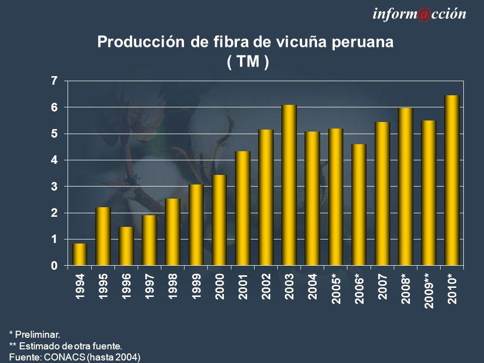 Producción de fibra de vicuña peruana ( TM ) * Preliminar.