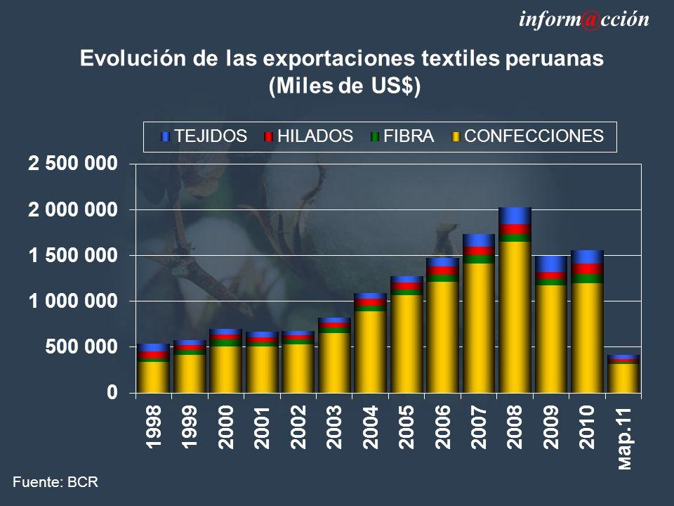 Evolución de las exportaciones textiles peruanas (Miles de US$) Fuente: BCR inform@cción