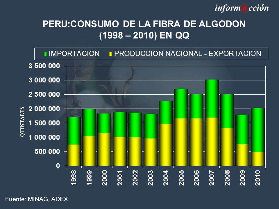 PERU:CONSUMO DE LA FIBRA DE ALGODON (1998 – 2010) EN QQ Fuente: MINAG, ADEX inform@cción