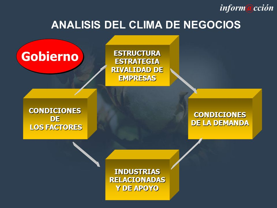 CONDICIONES DE LOS FACTORES LOS FACTORES ESTRUCTURAESTRATEGIA RIVALIDAD DE EMPRESAS CONDICIONES DE LA DEMANDA INDUSTRIAS RELACIONADAS Y DE APOYO ANALISIS DEL CLIMA DE NEGOCIOS inform@cción Gobierno